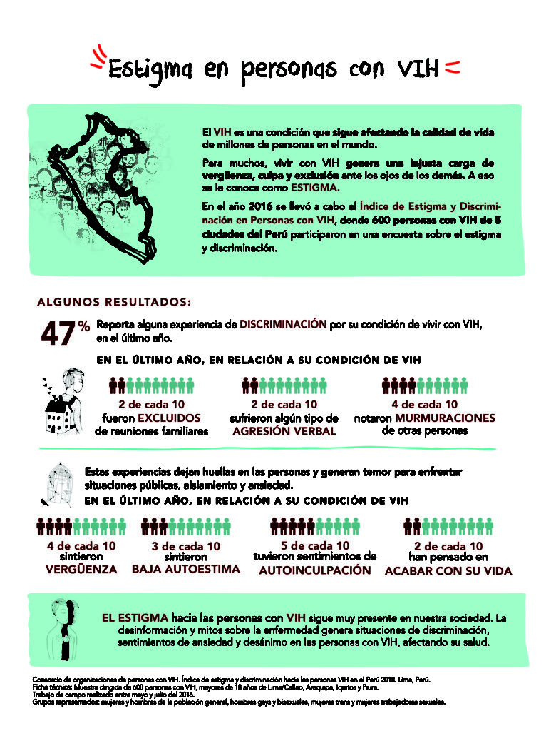 Peru Plhiv Stigma Index Infographic 1 2018