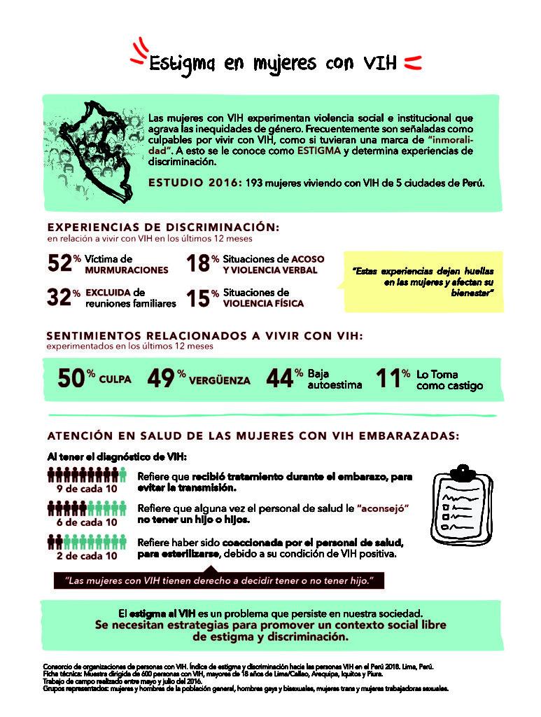 Peru Plhiv Stigma Index Infographic 4 2018